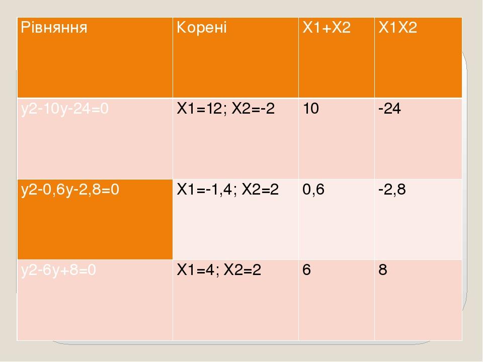 Рівняння Корені Х1+Х2 Х1Х2 у2-10у-24=0 Х1=12; Х2=-2 10 -24 у2-0,6у-2,8=0 Х1=-1,4; Х2=2 0,6 -2,8 у2-6у+8=0 Х1=4; Х2=2 6 8