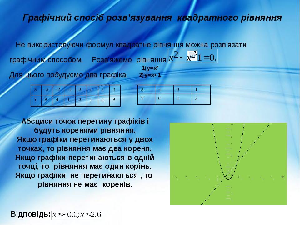 Графічний спосіб розв'язування квадратного рівняння Не використовуючи формул квадратне рівняння можна розв'язати графічним способом. Розв'яжемо рів...