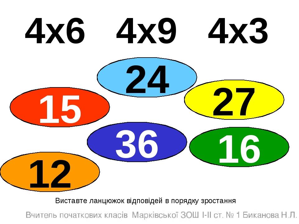 4х6 4х9 4х3 Виставте ланцюжок відповідей в порядку зростання 15 36 24 12 16 27