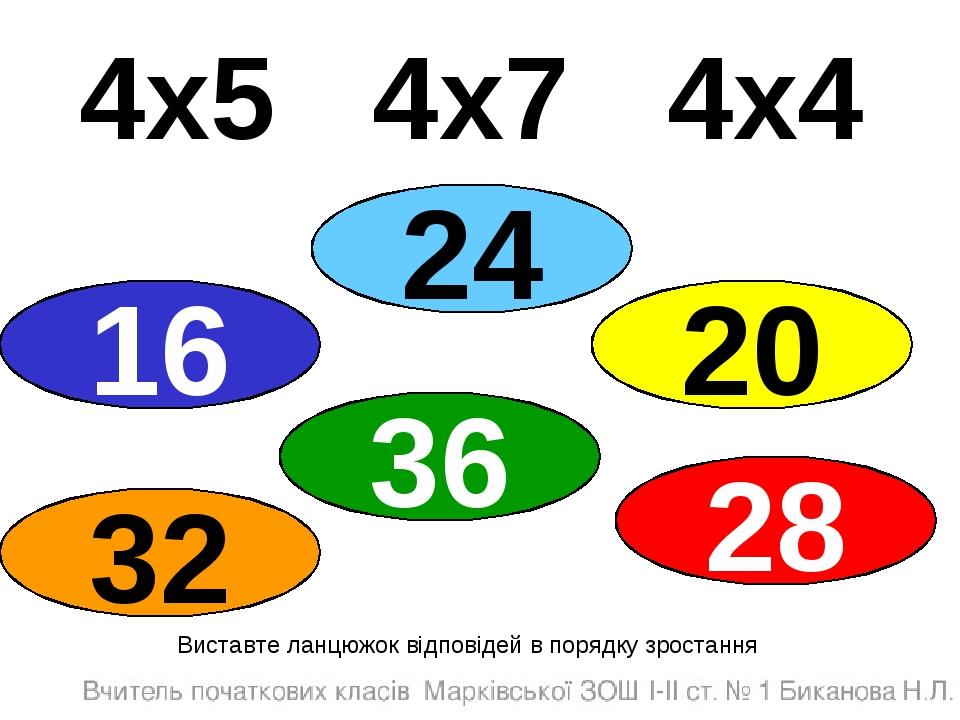 4х5 4х7 4х4 Виставте ланцюжок відповідей в порядку зростання 16 36 24 32 28 20
