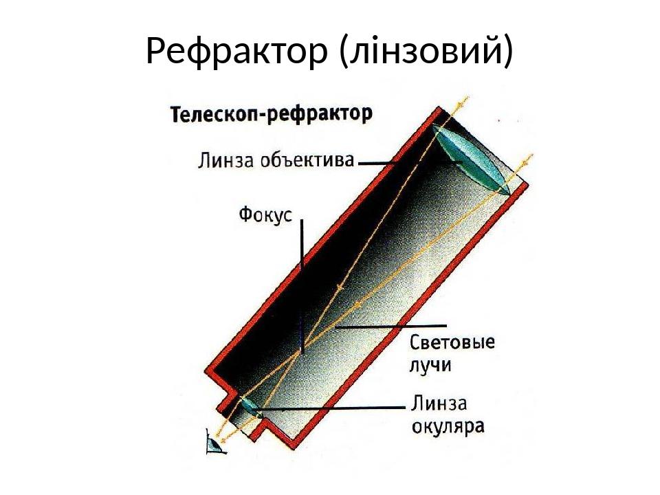 Рефрактор (лінзовий)
