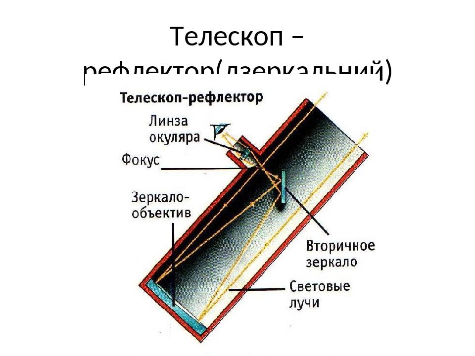 Телескоп – рефлектор(дзеркальний)