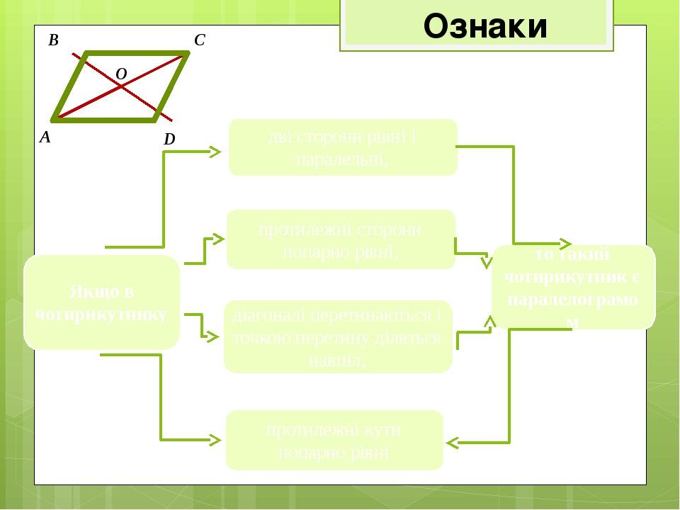 Ознаки A B C D дві сторони рівні і паралельні, Якщо в чотирикутнику то такий чотирикутник є паралелограмом O протилежні сторони попарно рівні, діаг...