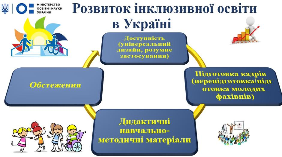 """Картинки по запросу """"інклюзивна освіта в україні 2019"""""""""""