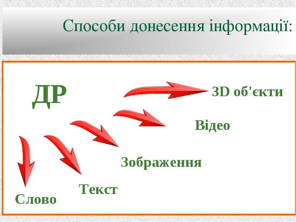 Способи донесення інформації: Слово Текст Зображення Відео 3D об'єкти ДР