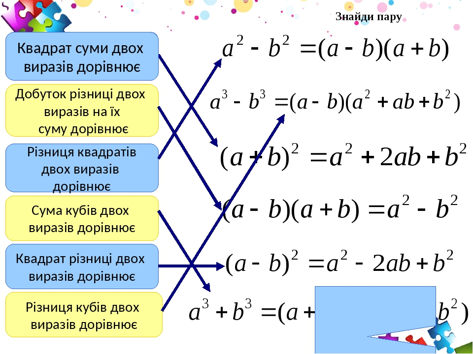 Квадрат суми двох виразів дорівнює Добуток різниці двох виразів на їх суму дорівнює Квадрат різниці двох виразів дорівнює Різниця квадратів двох ви...