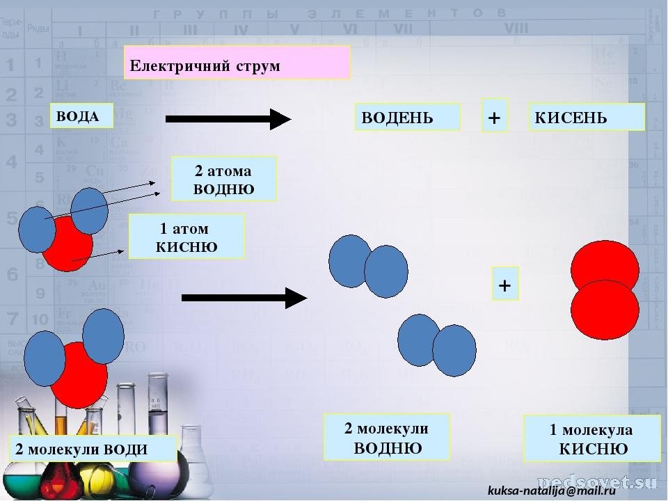 ВОДА ВОДЕНЬ КИСЕНЬ Електричний струм + + 2 молекули ВОДИ 2 молекули ВОДНЮ 1 молекула КИСНЮ kuksa-natalija@mail.ru 2 атома ВОДНЮ 1 атом КИСНЮ