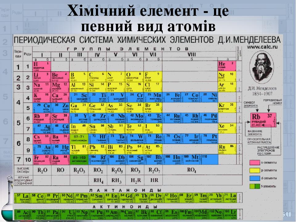 Хімічний елемент - це певний вид атомів
