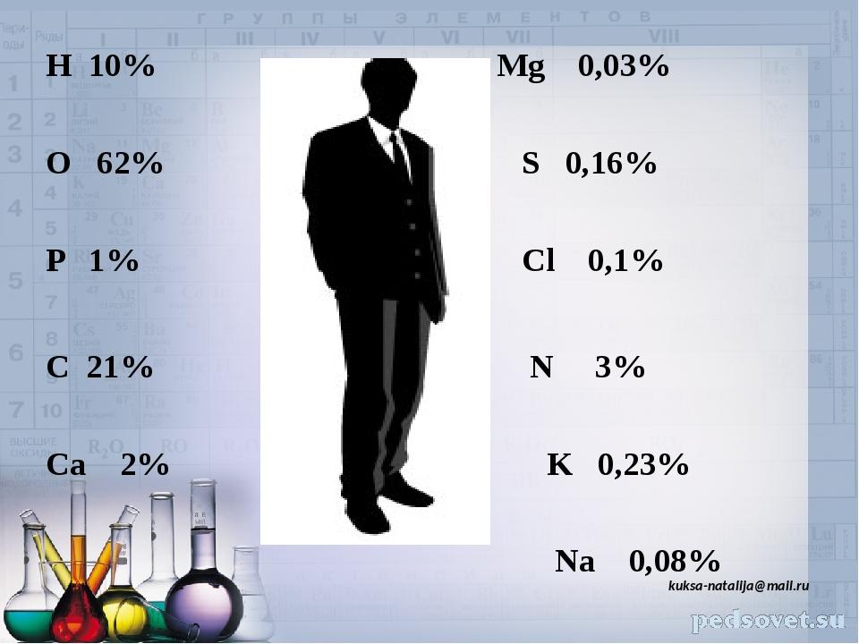 kuksa-natalija@mail.ru H 10% Mg 0,03% O 62% S 0,16% P 1% Cl 0,1% C 21% N 3% Ca 2% K 0,23% Na 0,08%
