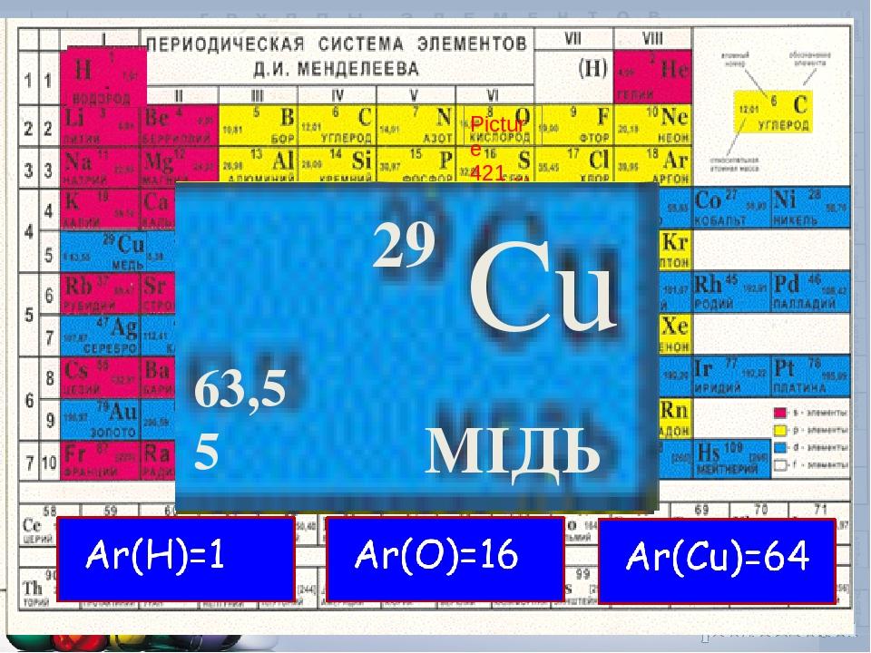 0 КИСЛОРОД 8 15,99 Cu МІДЬ 29 63,55