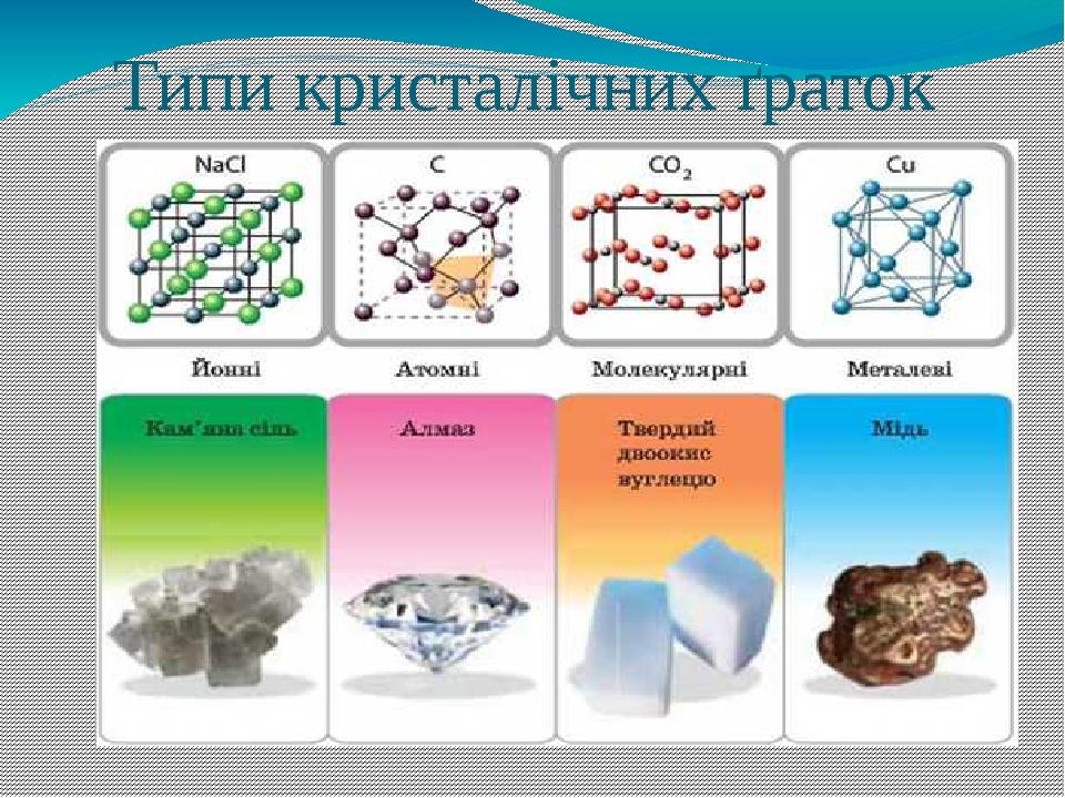 Типи кристалічних ґраток