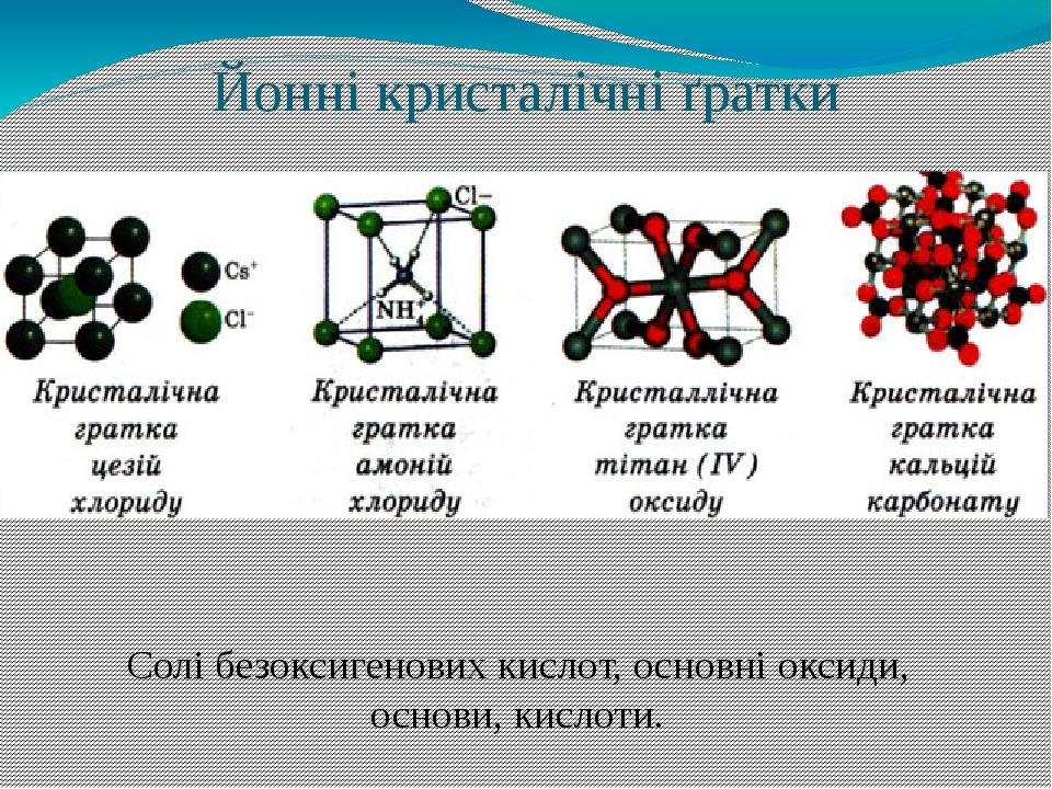 Йонні кристалічні ґратки Солі безоксигенових кислот, основні оксиди, основи, кислоти.