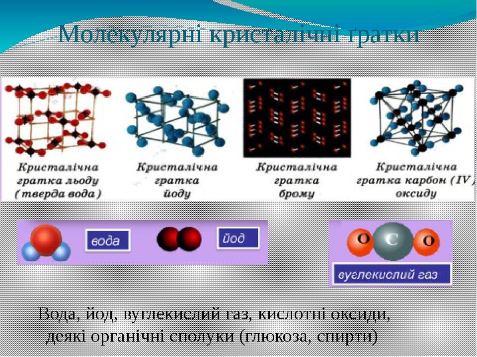 Молекулярні кристалічні ґратки Вода, йод, вуглекислий газ, кислотні оксиди, деякі органічні сполуки (глюкоза, спирти)