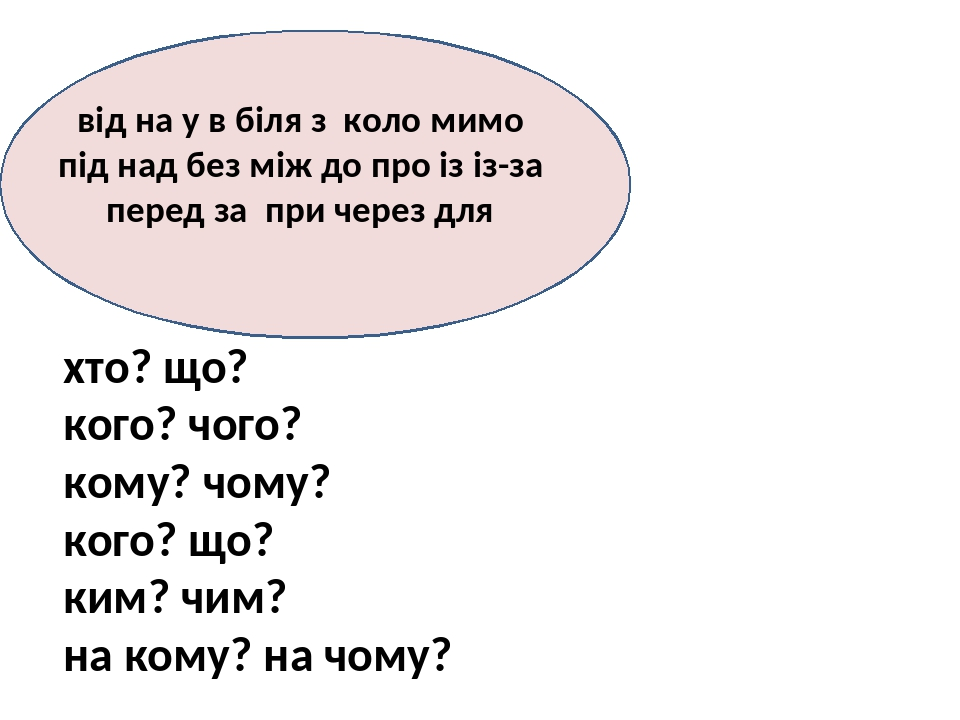 хто? що? кого? чого? кому? чому? кого? що? ким? чим? на кому? на чому? від на у в біля з коло мимо під над без між до про із із-за перед за при чер...