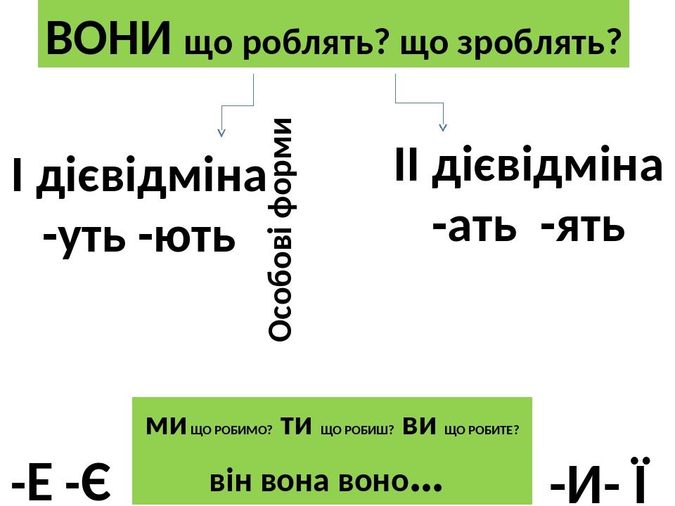 ДІЄСЛОВО І дієвідміна -уть -ють -Е -Є ІІ дієвідміна -ать -ять -И- Ї Особові форми ВОНИ що роблять? що зроблять? ми ЩО РОБИМО? ти ЩО РОБИШ? ви ЩО РО...