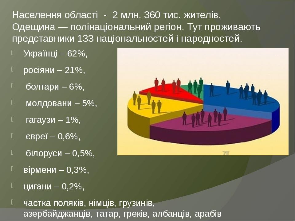 Населення області - 2 млн. 360 тис. жителів. Одещина— полінаціональний регіон. Тут проживають представники 133 національностей і народностей. Укра...