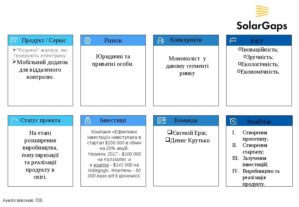"""* Продукт / Сервіс Ринок Конкуренти КФУ Статус проекта Інвестиції Команда RoadMap 1 2 """"Розумні"""" жалюзі, які генерують електрику. Мобільний додаток ..."""