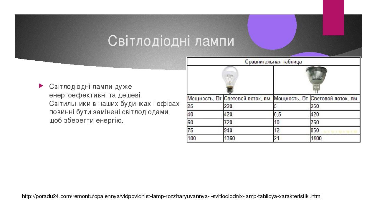 Світлодіодні лампи Світлодіодні лампи дуже енергоефективні та дешеві. Світильники в наших будинках і офісах повинні бути замінені світлодіодами, що...