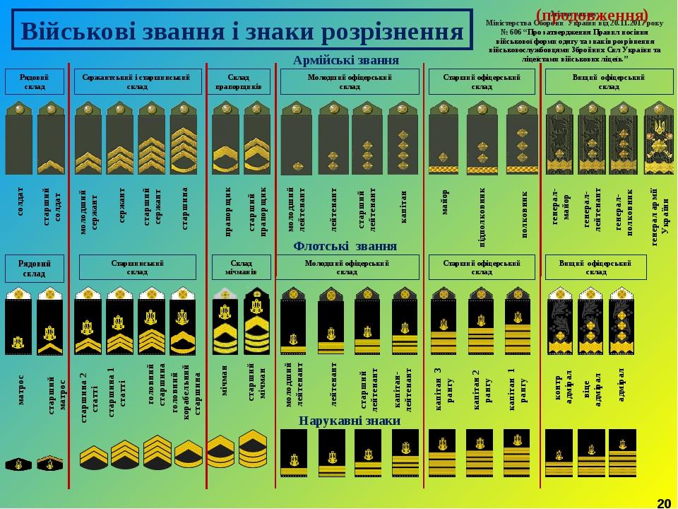 Военные звания украины с картинками