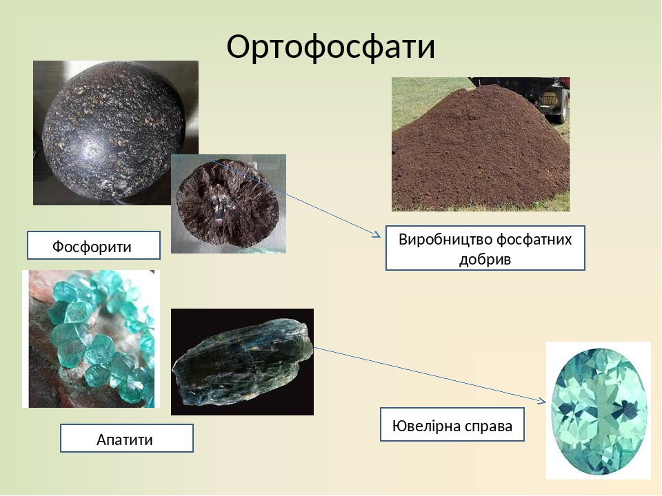 Ортофосфати Фосфорити Апатити Виробництво фосфатних добрив Ювелірна справа