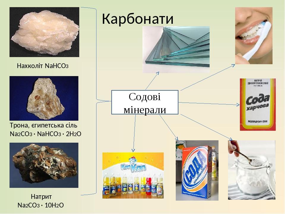 Карбонати Нахколіт NaHCO3 Трона, єгипетська сіль Na2CO3 · NaHCO3 · 2H2O Натрит Na2CO3 · 10H2O Содові мінерали