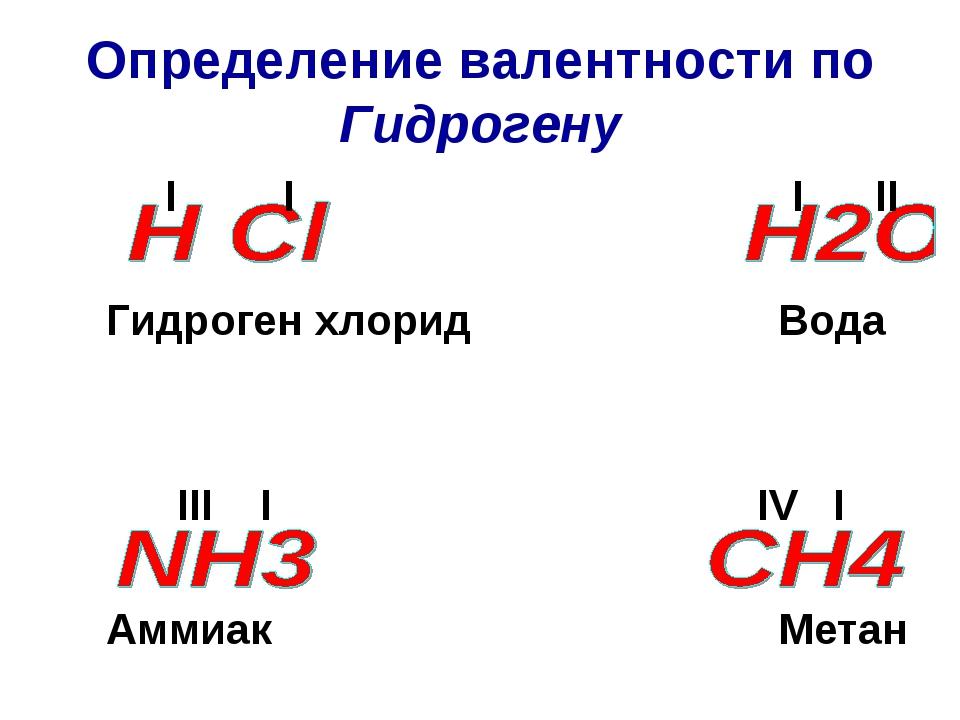 Определение валентности по Гидрогену I I I II Гидроген хлорид Вода III I IV I Аммиак Метан