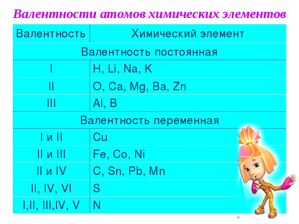 Валентности атомов химических элементов Валентность Химический элемент Валентность постоянная І H, Li, Na, K ІІ O, Ca, Mg, Ba, Zn ІІІ Al, B Валентн...
