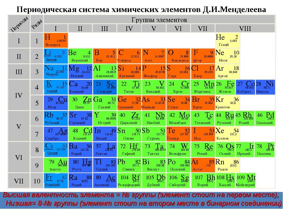 Периодическая система химических элементов Д.И.Менделеева Группы элементов I III II VIII IV V VI VII II I III VII VI V IV 2 1 3 4 5 6 7 10 F фтор 9...