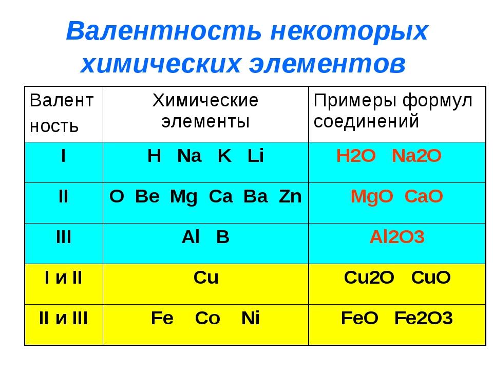 Валентность некоторых химических элементов Валент ность Химические элементы Примеры формул соединений I H Na K Li H2O Na2O II O Be Mg Ca Ba Zn MgO ...