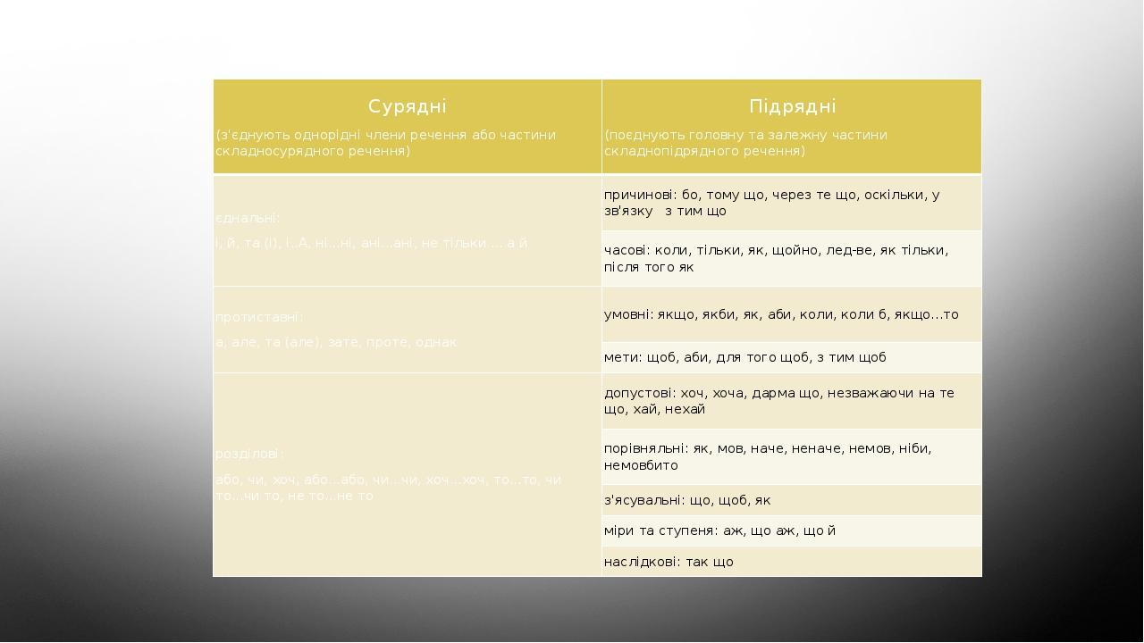 Групи сполучників за значенням Сурядні (з'єднуютьодноріднічлениреченняабочастинискладносурядногоречення) Підрядні (поєднуютьголовнутазалежнучастини...