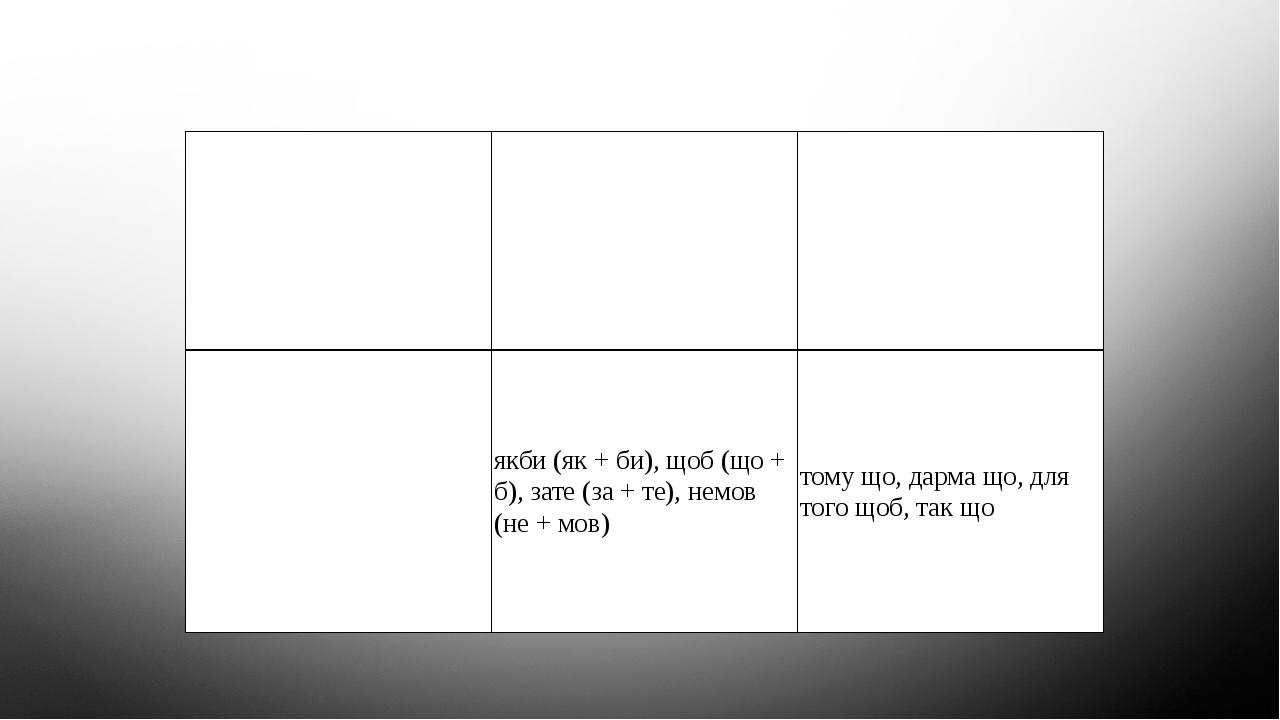 Групи сполучників за будовою Прості Складні (пишутьсязавждиразом) Складені (пишутьсязавждиокремо) і, й, а, але, та,чи, би, як, коли,хоч якби(як + б...