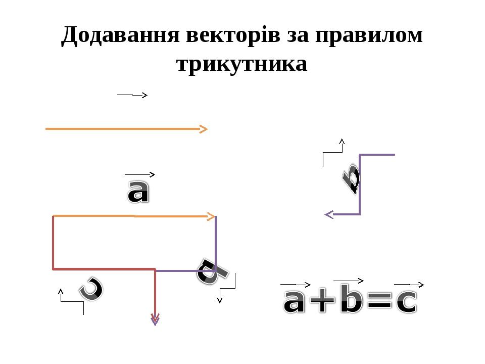 Додавання векторів за правилом трикутника a