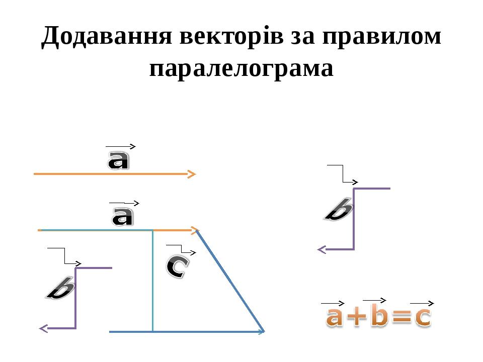 Додавання векторів за правилом паралелограма
