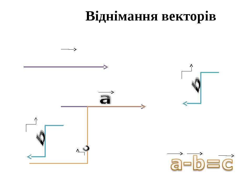 Віднімання векторів a