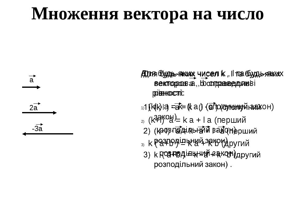 -3а 2а а Множення вектора на число