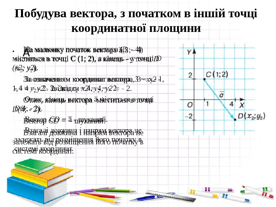 Побудува вектора, з початком в іншій точці координатної площини