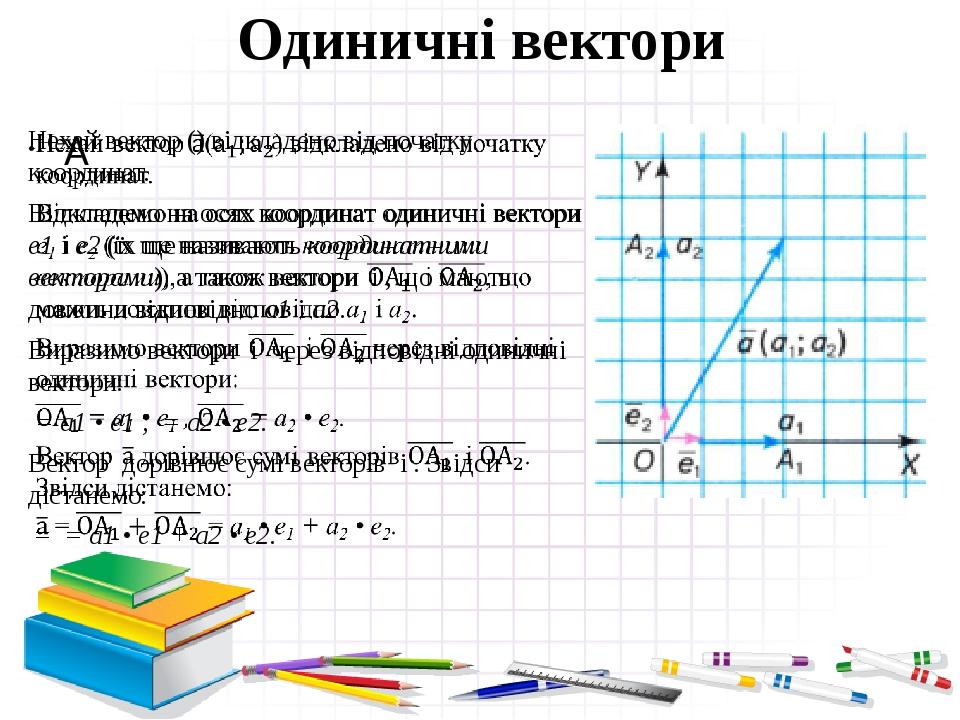 Одиничні вектори