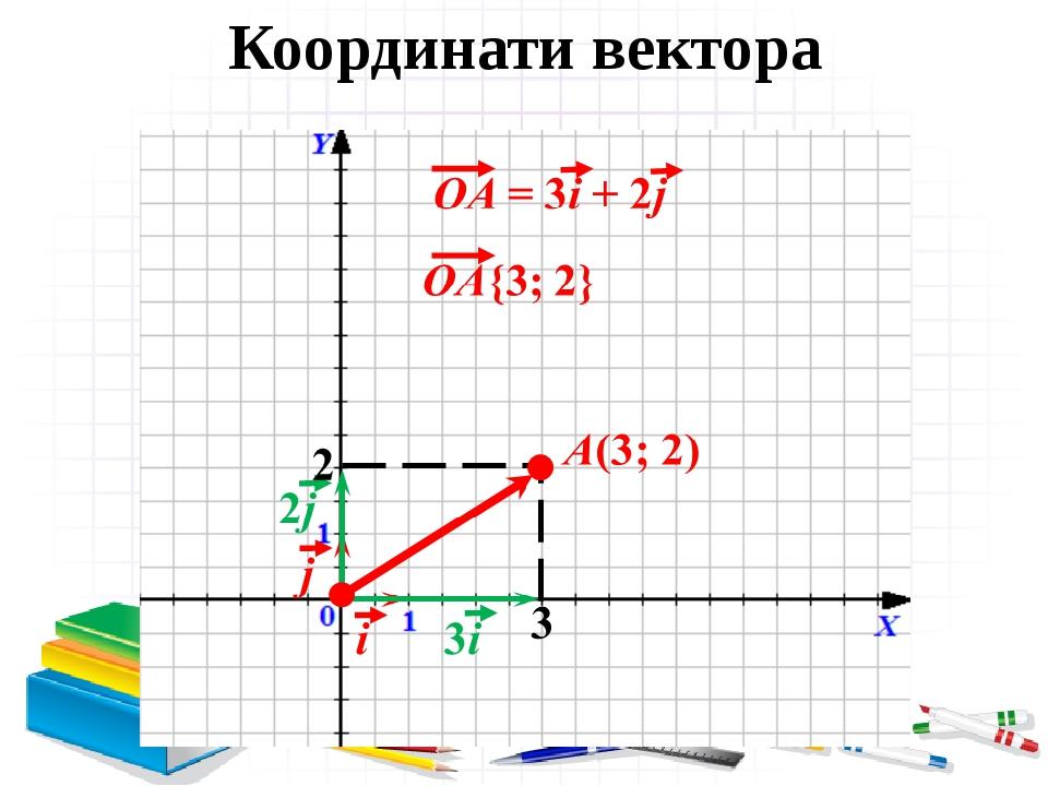 Координати вектора
