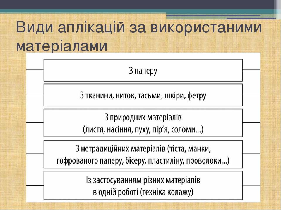 Види аплікацій за використаними матеріалами