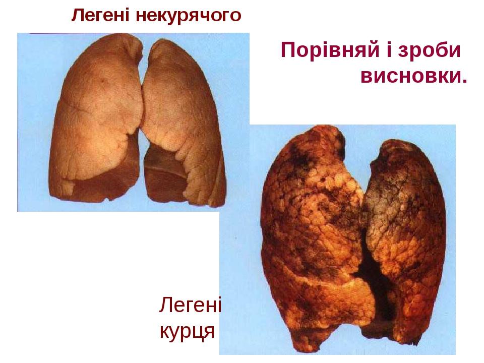 Порівняй і зроби висновки. Легені некурячого Легені курця