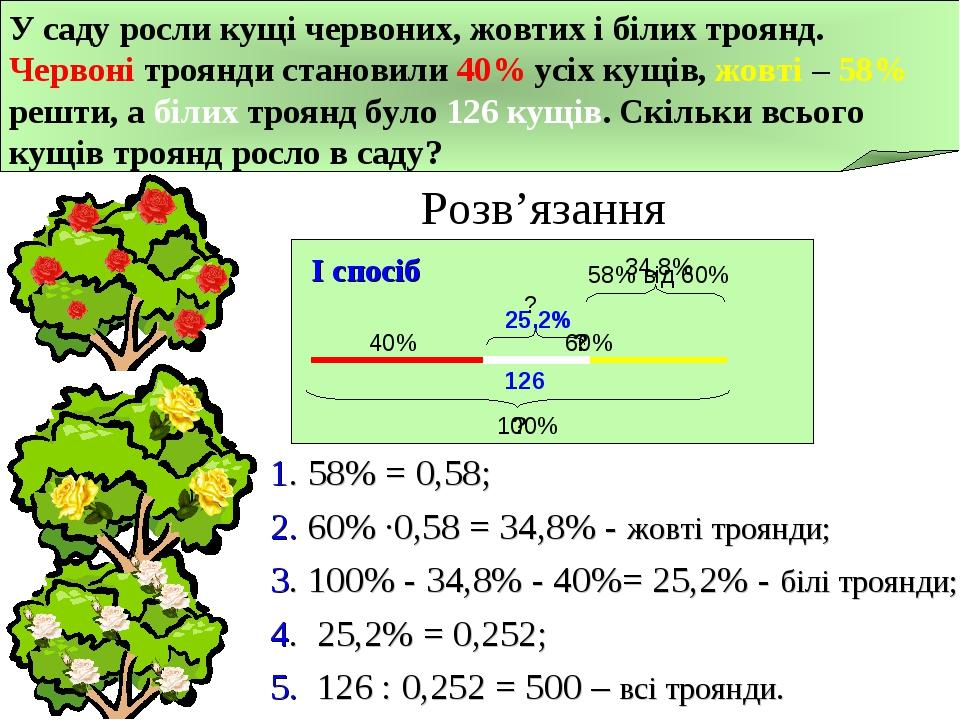 І спосіб 1. 58% = 0,58; 2. 60% ∙0,58 = 34,8% - жовті троянди; 3. 100% - 34,8% - 40%= 25,2% - білі троянди; 4. 25,2% = 0,252; 5. 126 : 0,252 = 500 –...