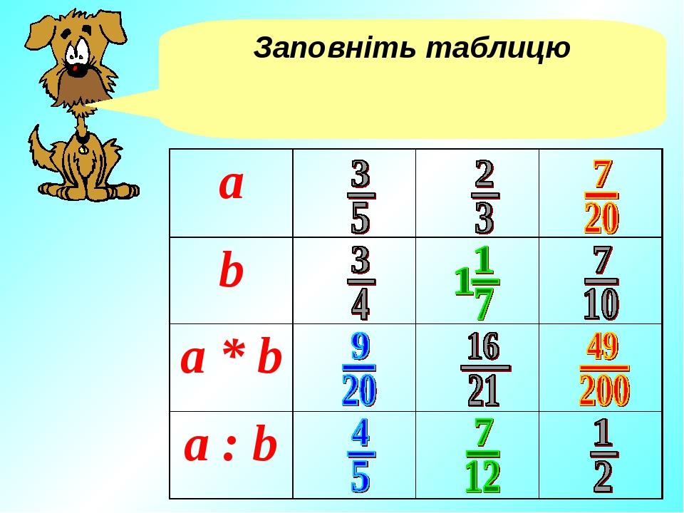 Заповніть таблицю а b a * b a : b