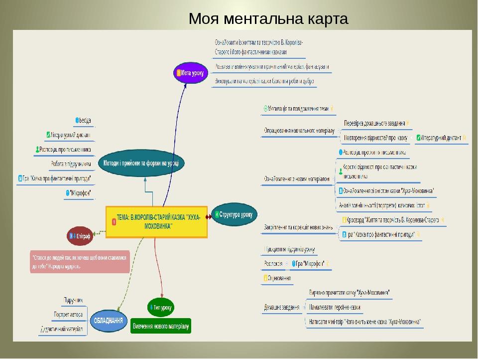 Моя ментальна карта