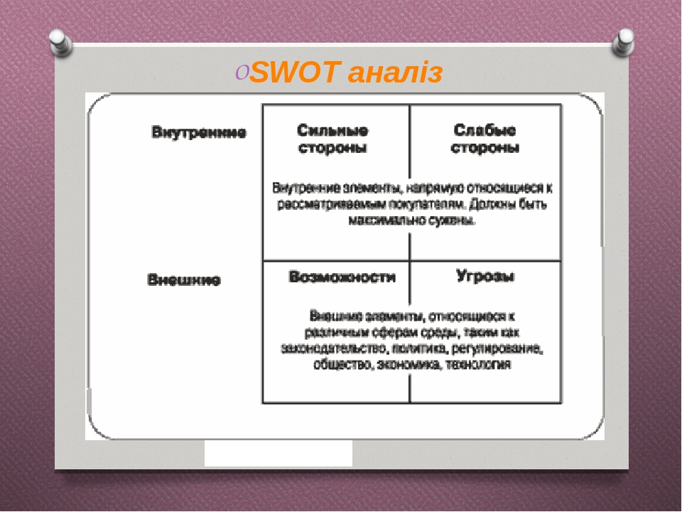 SWOT аналіз