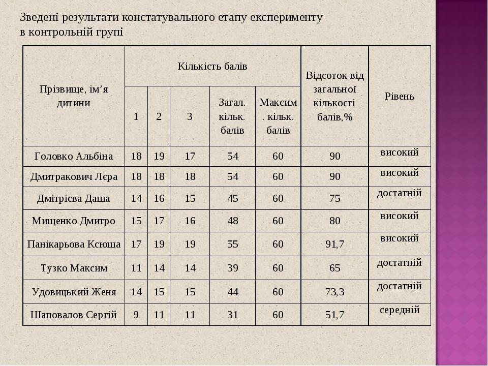 Зведені результати констатувального етапу експерименту в контрольній групі Прізвище, ім'я дитини Кількість балів Відсоток від загальної кількості б...