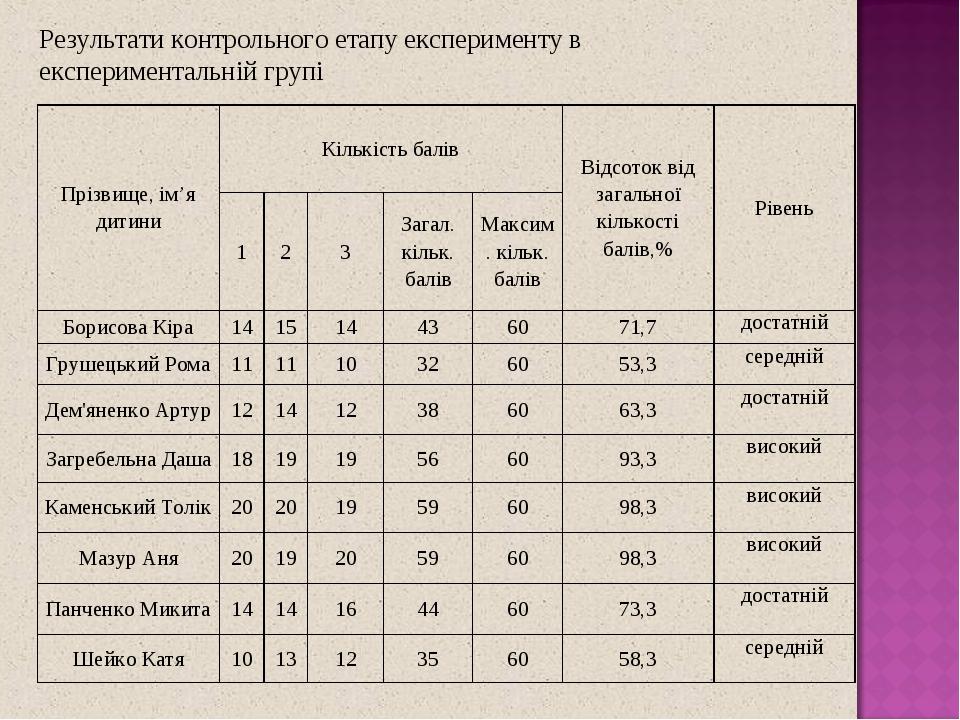 Результати контрольного етапу експерименту в експериментальній групі Прізвище, ім'я дитини Кількість балів Відсоток від загальної кількості балів,%...