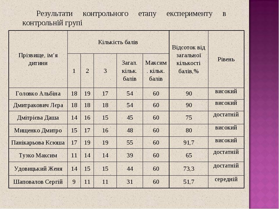 Результати контрольного етапу експерименту в контрольній групі Прізвище, ім'я дитини Кількість балів Відсоток від загальної кількості балів,% Рівен...