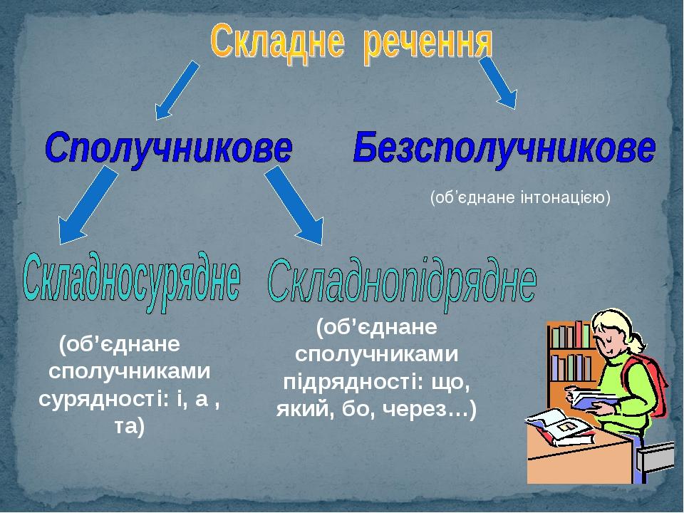 (об'єднане сполучниками сурядності: і, а , та) (об'єднане сполучниками підрядності: що, який, бо, через…) (об'єднане інтонацією)