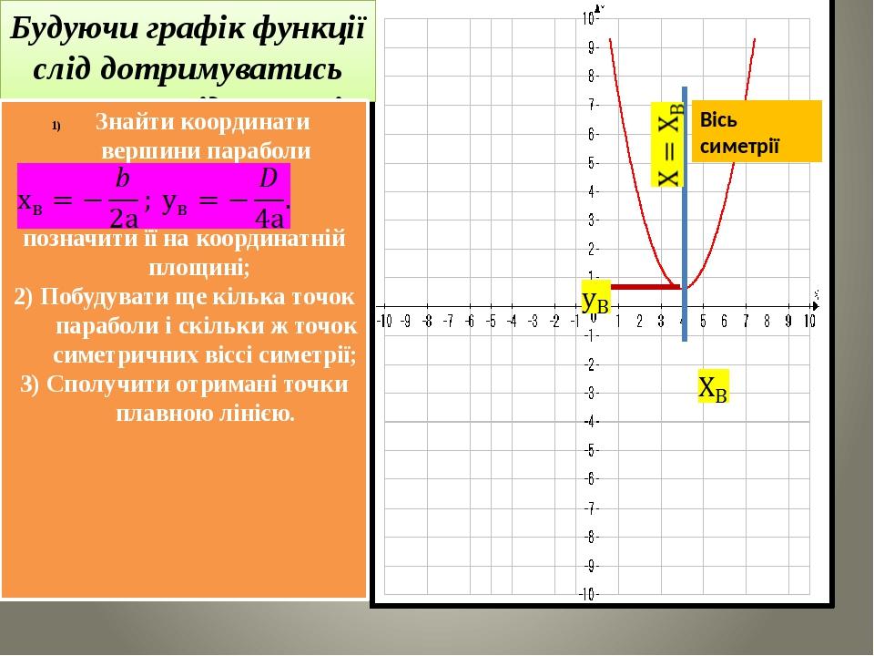 Вісь симетрії Будуючи графік функції слід дотримуватись такої послідовності дій: Знайти координати вершини параболи позначити її на координатній пл...