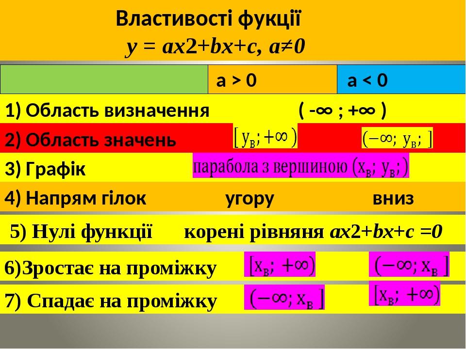 Властивості фукції y = ax2+bx+c, а≠0 1) Область визначення ( -∞ ; +∞ ) 2) Область значень 3) Графік 4) Напрям гілок угору вниз 5) Нулі функції коре...